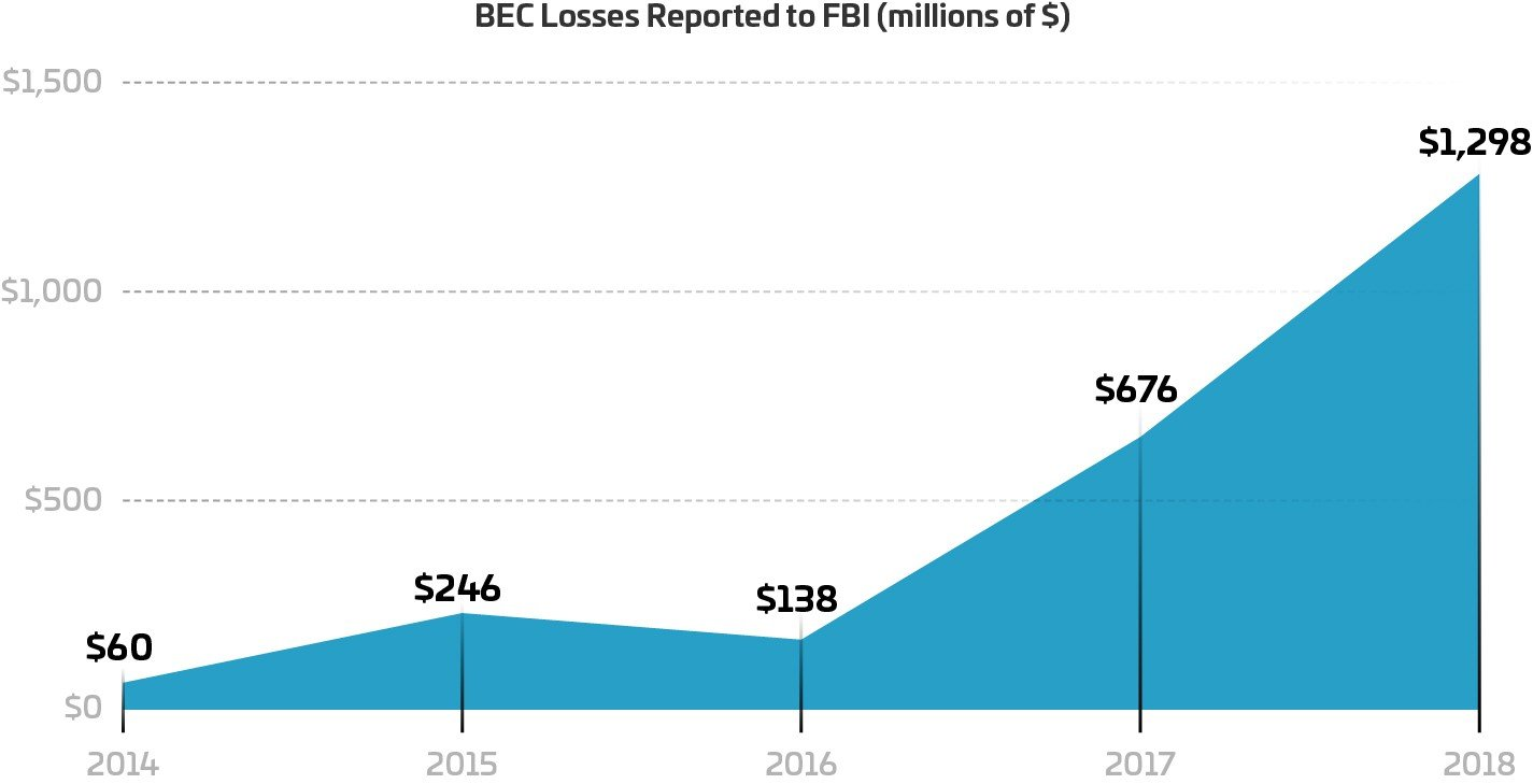 BEC losses reported by the FBI in 2019