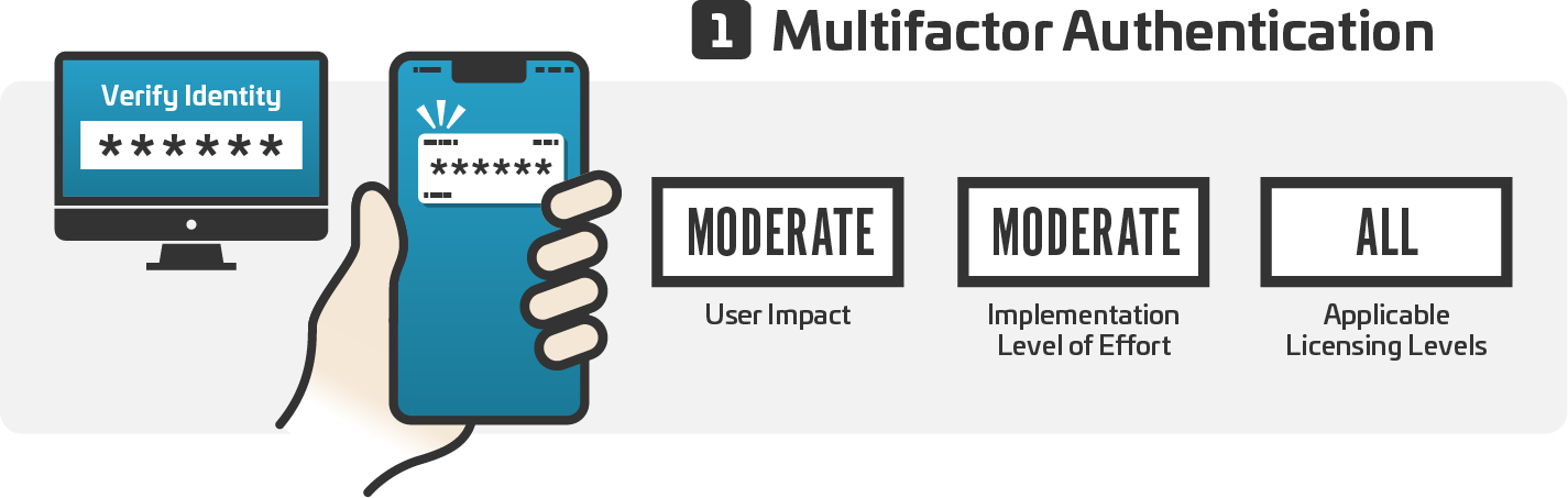 Multifactor authentication (MFA) is a security system that requires more than one method of authentication from independent categories of credentials to verify the user's identity for a login or other transaction.