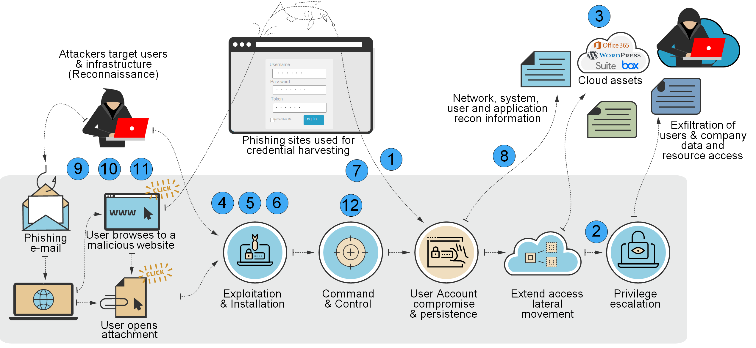 Implementing Foundational Security Controls for Every Office 365 Environment
